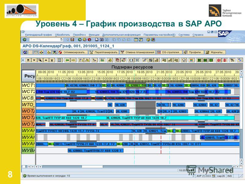 8 Уровень 4 – График производства в SAP APO