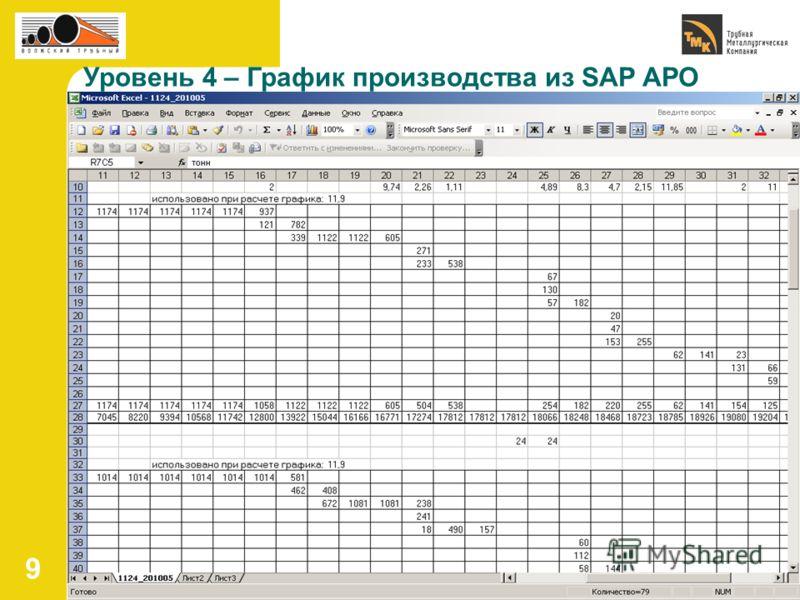 9 Уровень 4 – График производства из SAP APO