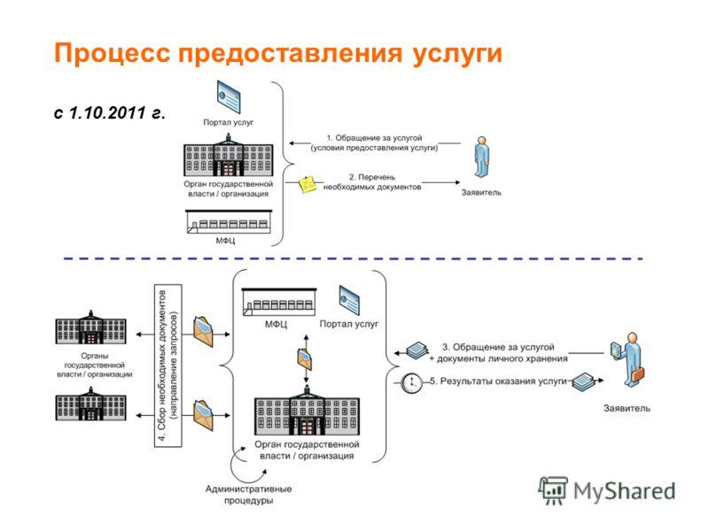 Процесс предоставления услуги с 1.10.2011 г. 2