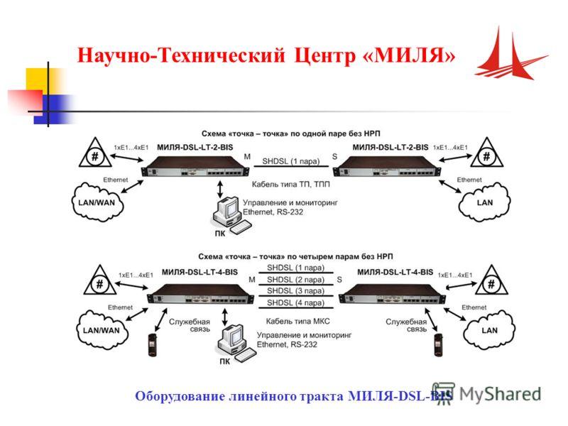 Научно-Технический Центр «МИЛЯ» Оборудование линейного тракта МИЛЯ-DSL-BIS