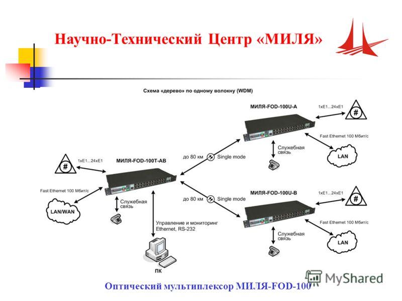 Научно-Технический Центр «МИЛЯ» Оптический мультиплексор МИЛЯ-FOD-100