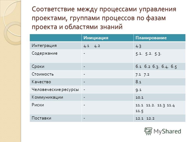 Соответствие между процессами управления проектами, группами процессов по фазам проекта и областями знаний ИнициацияПланирование Интеграция 4.1 4.24.3 Содержание -5.1. 5.2. 5.3. Сроки -6.1 6.2 6.3. 6.4. 6.5 Стоимость -7.1 7.2 Качество -8.1 Человеческ