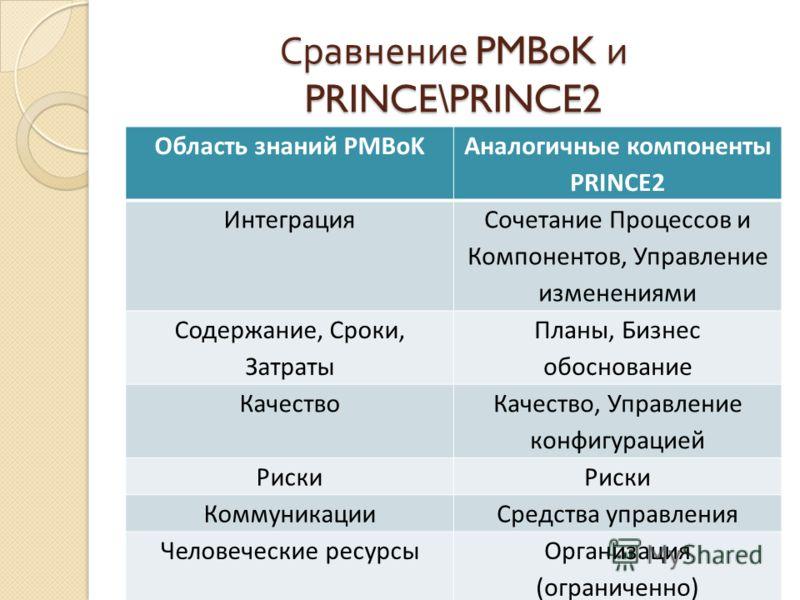 Сравнение PMBoK и PRINCE\PRINCE2 Область знаний PMBoK Аналогичные компоненты PRINCE2 Интеграция Сочетание Процессов и Компонентов, Управление изменениями Содержание, Сроки, Затраты Планы, Бизнес обоснование Качество Качество, Управление конфигурацией