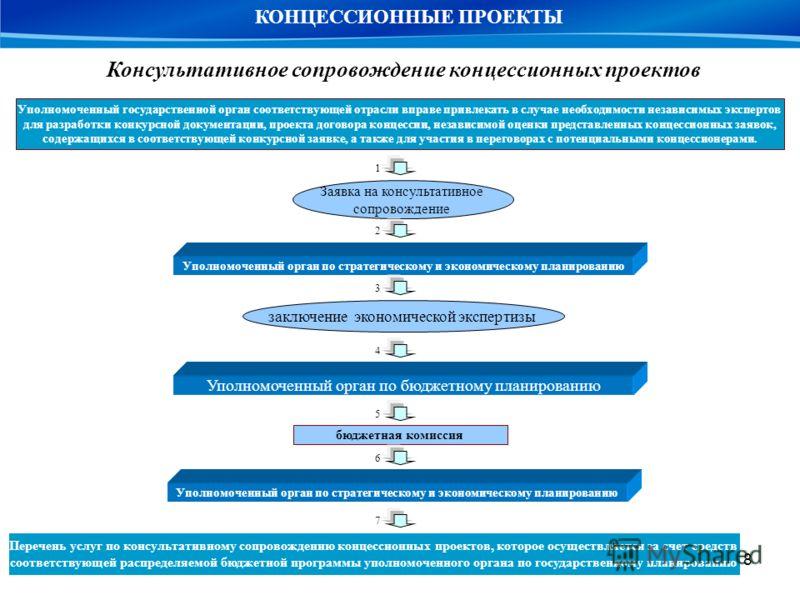 8 Заявка на консультативное сопровождение Уполномоченный орган по стратегическому и экономическому планированию бюджетная комиссия Перечень услуг по консультативному сопровождению концессионных проектов, которое осуществляется за счет средств соответ