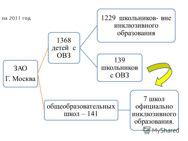 ЗАО Г. Москва 1368 детей с ОВЗ 1229 школьников- вне инклюзивного образования 139 школьников с ОВЗ общеобразовательных школ – 141 7 школ официально инклюзивного образования. на 2011 год