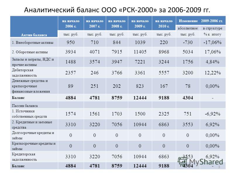 Аналитический баланс ООО «РСК-2000» за 2006-2009 гг. Актив баланса на начало 2006 г. на начало 2007 г. на начало 2008 г. на начало 2009 г. на начало 2010 г. Изменение 2009-2006 гг. абсолютноев структуре тыс. руб. % к итогу 1. Внеоборотные активы 9507