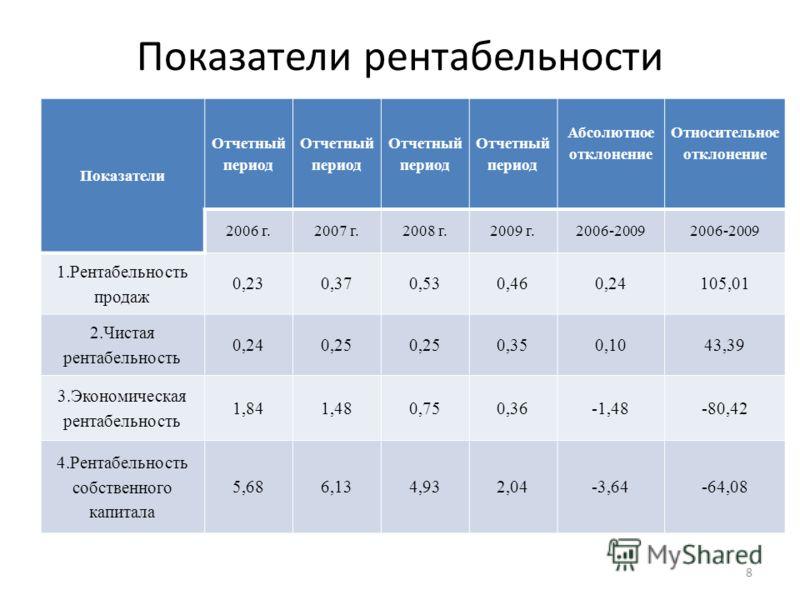 Показатели рентабельности Показатели Отчетный период Абсолютное отклонение Относительное отклонение 2006 г.2007 г.2008 г.2009 г.2006-2009 1.Рентабельность продаж 0,230,370,530,460,24105,01 2.Чистая рентабельность 0,240,25 0,350,1043,39 3.Экономическа
