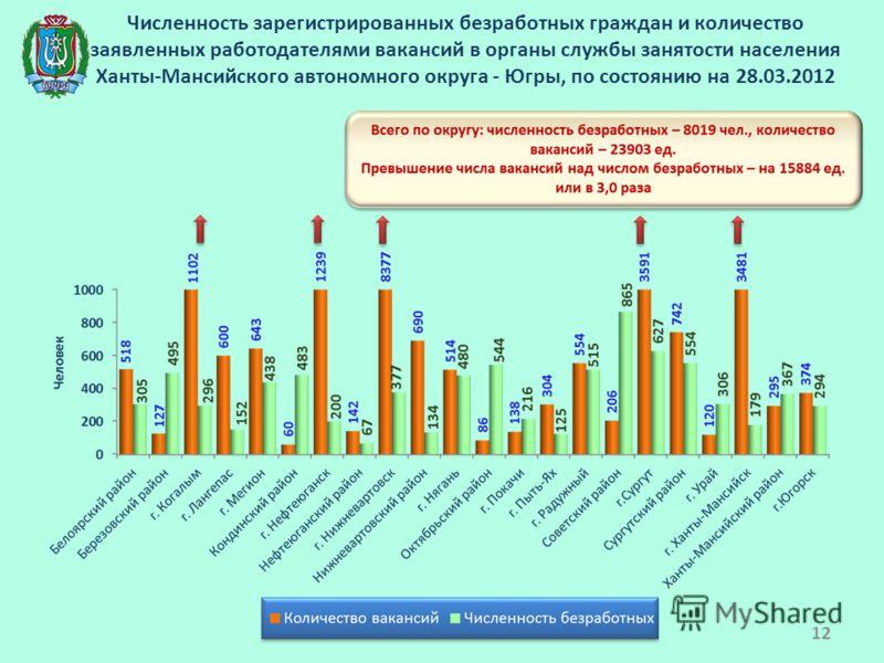 Численность зарегистрированных безработных граждан и количество заявленных работодателями вакансий в органы службы занятости населения Ханты-Мансийского автономного округа - Югры, по состоянию на 28.03.2012 12