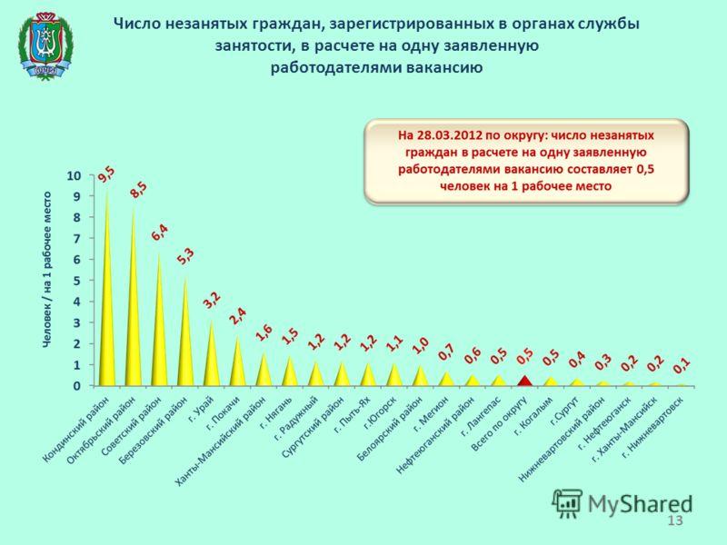 Число незанятых граждан, зарегистрированных в органах службы занятости, в расчете на одну заявленную работодателями вакансию 13