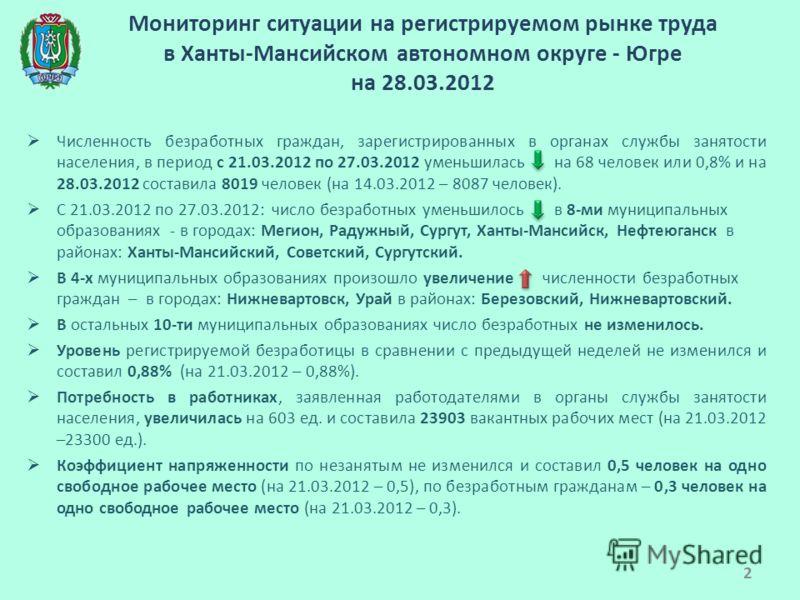 Мониторинг ситуации на регистрируемом рынке труда в Ханты-Мансийском автономном округе - Югре на 28.03.2012 Численность безработных граждан, зарегистрированных в органах службы занятости населения, в период с 21.03.2012 по 27.03.2012 уменьшилась на 6