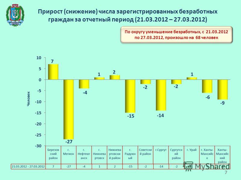 Прирост (снижение) числа зарегистрированных безработных граждан за отчетный период (21.03.2012 – 27.03.2012) По округу уменьшение безработных, с 21.03.2012 по 27.03.2012, произошло на 68 человек 7