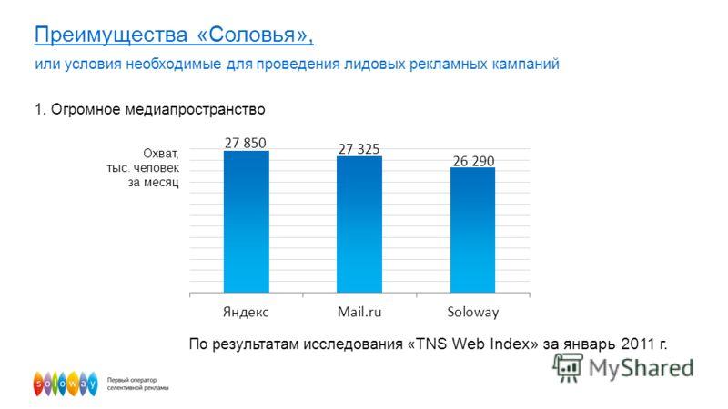 16 Преимущества «Соловья», или условия необходимые для проведения лидовых рекламных кампаний 1. Огромное медиапространство Охват, тыс. человек за месяц По результатам исследования « TNS Web Index» за январь 2011 г.