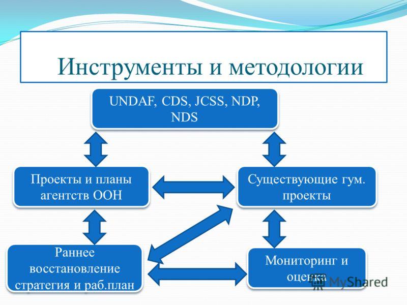 Инструменты и методологии Проекты и планы агентств ООН Раннее восстановление стратегия и раб.план UNDAF, CDS, JCSS, NDP, NDS Существующие гум. проекты Мониторинг и оценка