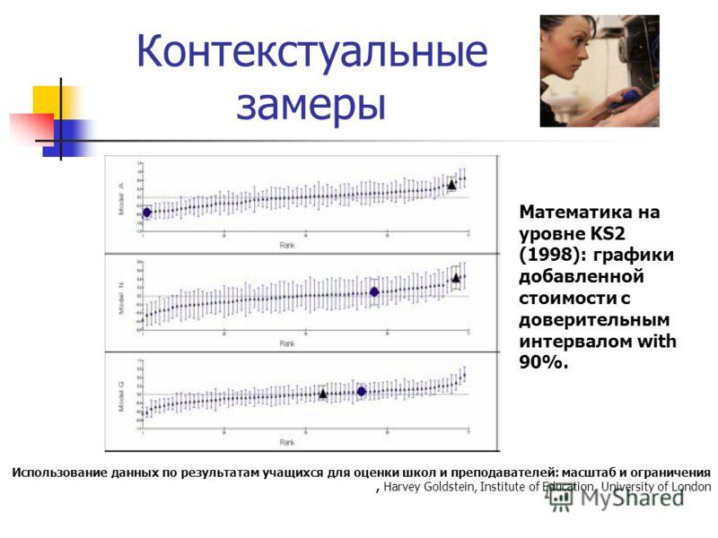 Контекстуальные замеры Использование данных по результатам учащихся для оценки школ и преподавателей: масштаб и ограничения, Harvey Goldstein, Institute of Education, University of London Математика на уровне KS2 (1998): графики добавленной стоимости