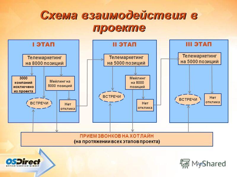 - 11 - Схема взаимодействия в проекте I ЭТАП II ЭТАП III ЭТАП Телемаркетинг на 8000 позиций ВСТРЕЧИ Мейлинг на 5000 позиций Нет отклика ПРИЕМ ЗВОНКОВ НА ХОТ ЛАЙН ( на протяжении всех этапов проекта ) Телемаркетинг на 5000 позиций Мейлинг на 8000 пози