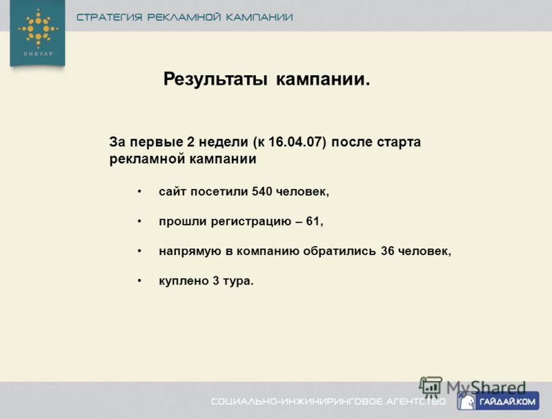 Результаты кампании. За первые 2 недели (к 16.04.07) после старта рекламной кампании сайт посетили 540 человек, прошли регистрацию – 61, напрямую в компанию обратились 36 человек, куплено 3 тура.