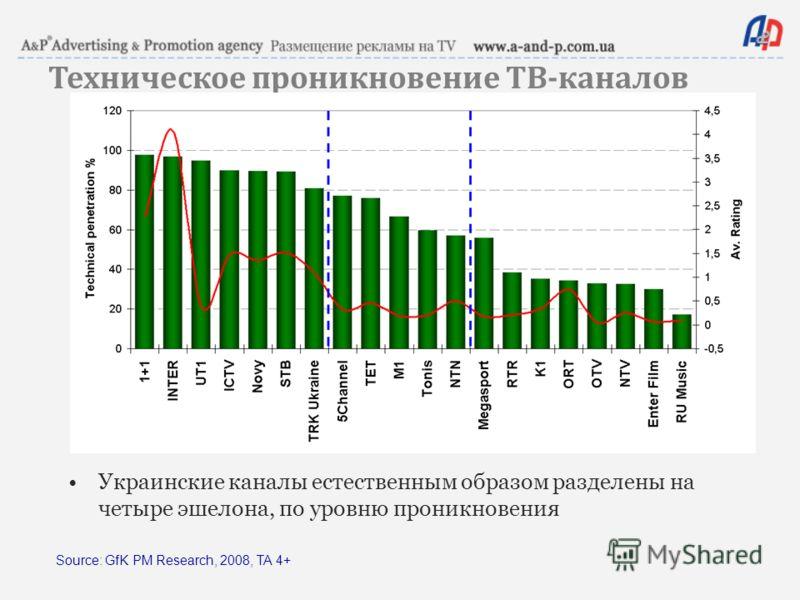 Техническое проникновение ТВ - каналов Source: GfK PM Research, 2008, TA 4+ Украинские каналы естественным образом разделены на четыре эшелона, по уровню проникновения