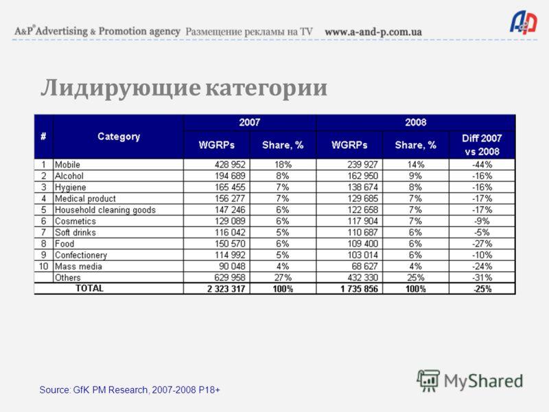 Лидирующие категории Source: GfK PM Research, 2007-2008 P18+