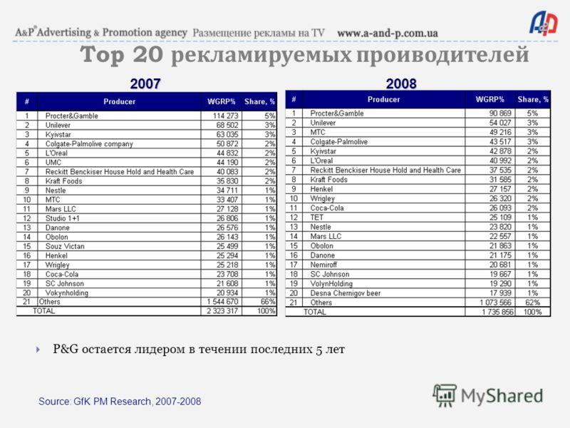 Source: GfK PM Research, 2007-2008 Top 20 рекламируемых проиводителей P&G остается лидером в течении последних 5 лет 20072008
