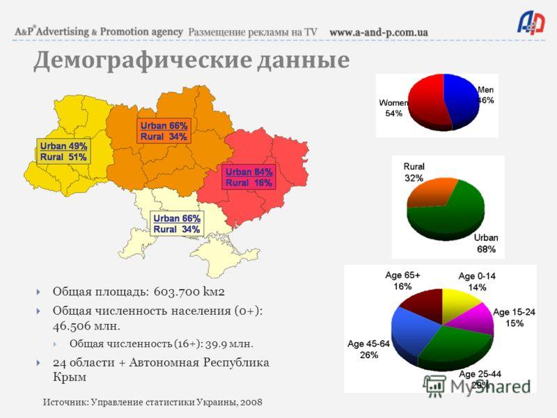 Демографические данные Общая площадь: 603.700 kм2 Общая численность населения (0+): 46.506 млн. Общая численность (16+): 39.9 млн. 24 области + Автономная Республика Крым Источник: Управление статистики Украины, 2008