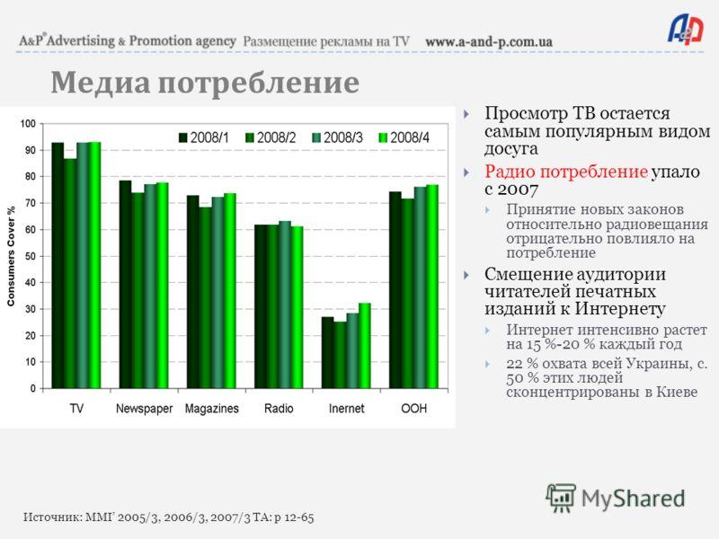 Источник: MMI 2005/3, 2006/3, 2007/3 TA: p 12-65 Медиа потребление Просмотр ТВ остается самым популярным видом досуга Радио потребление упало с 2007 Принятие новых законов относительно радиовещания отрицательно повлияло на потребление Смещение аудито