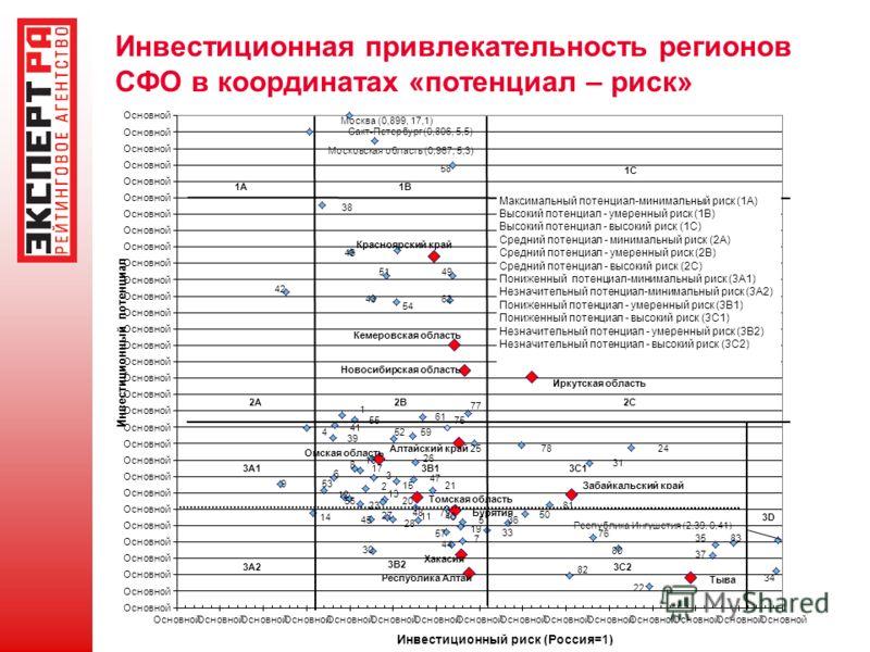 Инвестиционная привлекательность регионов СФО в координатах «потенциал – риск»