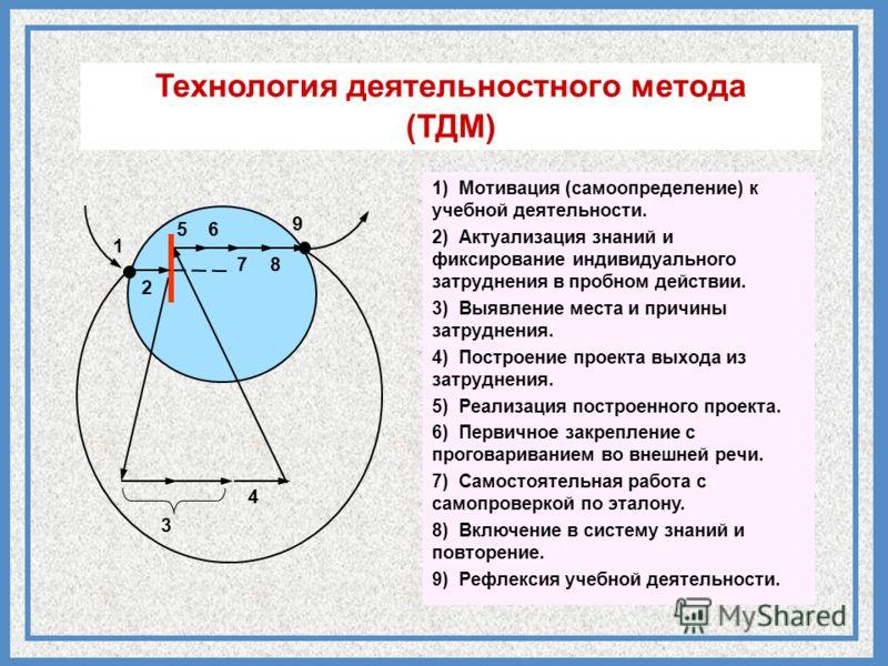 56 9 8 3 4 7 1 2 Технология деятельностного метода (ТДМ) 1) Мотивация (самоопределение) к учебной деятельности. 2) Актуализация знаний и фиксирование индивидуального затруднения в пробном действии. 1) Мотивация (самоопределение) к учебной деятельност