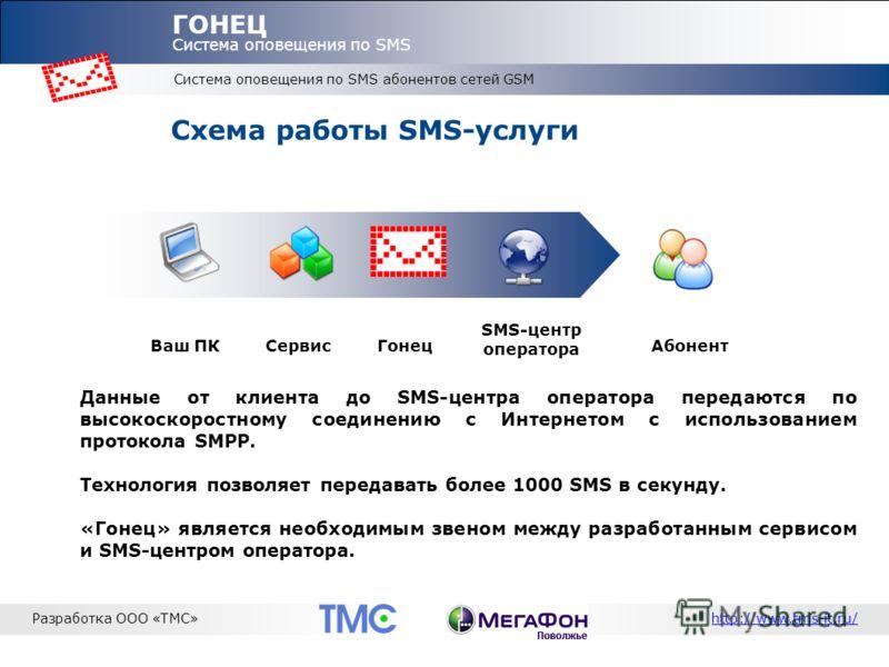 Система оповещения по SMS абонентов сетей GSM ГОНЕЦ Система оповещения по SMS Разработка ООО «ТМС»http://www.tms-it.ru/ Схема работы SMS-услуги Данные от клиента до SMS-центра оператора передаются по высокоскоростному соединению с Интернетом с исполь
