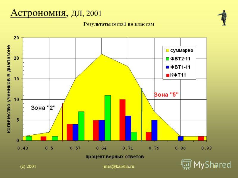 (c) 2001mez@karelia.ru11 Астрономия, ДЛ, 2001