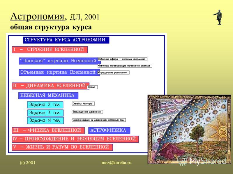 (c) 2001mez@karelia.ru5 Астрономия, ДЛ, 2001 общая структура курса