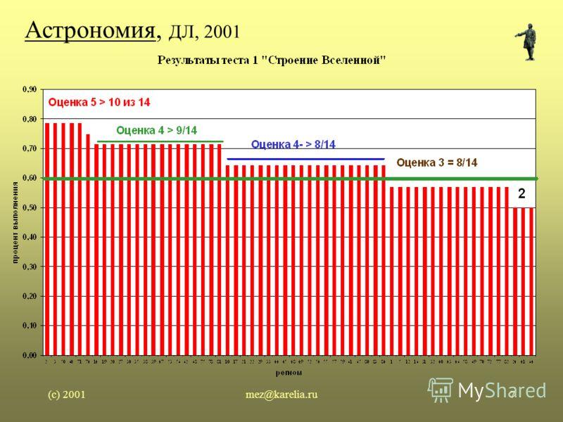 (c) 2001mez@karelia.ru7 Астрономия, ДЛ, 2001