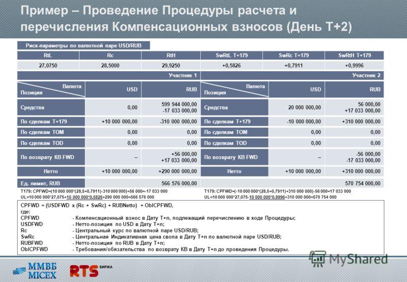 Ед. лимит, RUB566 576 000,00570 754 000,00 UL=10 000 000*27,075-10 000 000*0,9996+310 000 000=570 754 000 Пример – Проведение Процедуры расчета и перечисления Компенсационных взносов (День T+2) CPFWD = (USDFWD x (Rc + SwRc) + RUBNetto) + OblCPFWD, гд