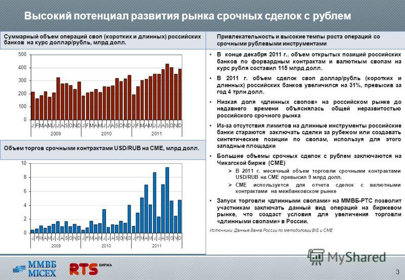 Суммарный объем операций своп (коротких и длинных) российских банков на курс доллар/рубль, млрд долл. В конце декабря 2011 г.. объем открытых позиций российских банков по форвардным контрактам и валютным свопам на курс рубля составил 115 млрд долл. В