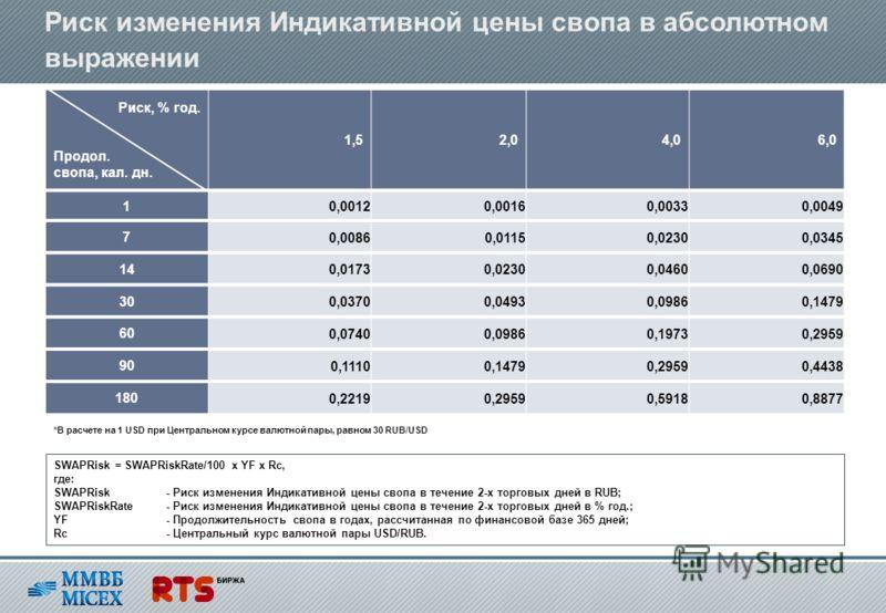 Риск изменения Индикативной цены свопа в абсолютном выражении *В расчете на 1 USD при Центральном курсе валютной пары, равном 30 RUB/USD Риск, % год. Продол. свопа, кал. дн. 1,52,04,06,0 1 0,00120,00160,00330,0049 7 0,00860,01150,02300,0345 14 0,0173
