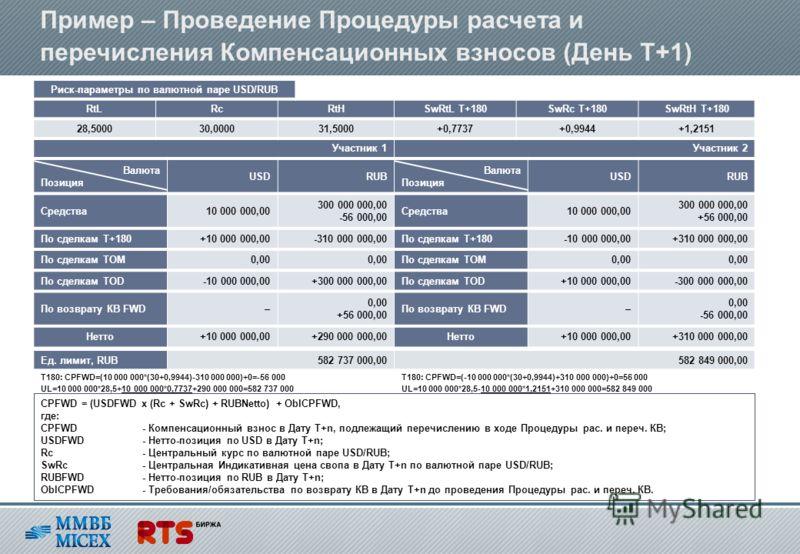 Пример – Проведение Процедуры расчета и перечисления Компенсационных взносов (День T+1) CPFWD = (USDFWD x (Rc + SwRc) + RUBNetto) + OblCPFWD, где: CPFWD- Компенсационный взнос в Дату T+n, подлежащий перечислению в ходе Процедуры рас. и переч. КВ; USD