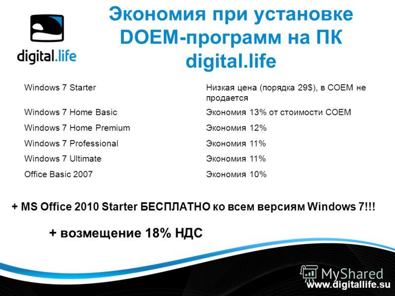 Экономия при установке DOEM-программ на ПК digital.life www.digitallife.su Windows 7 Home BasicЭкономия 13% от стоимости СОЕМ Windows 7 StarterНизкая цена (порядка 29$), в СОЕМ не продается Windows 7 Home PremiumЭкономия 12% Windows 7 ProfessionalЭко