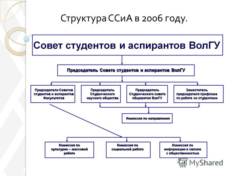 Структура ССиА в 2006 году.