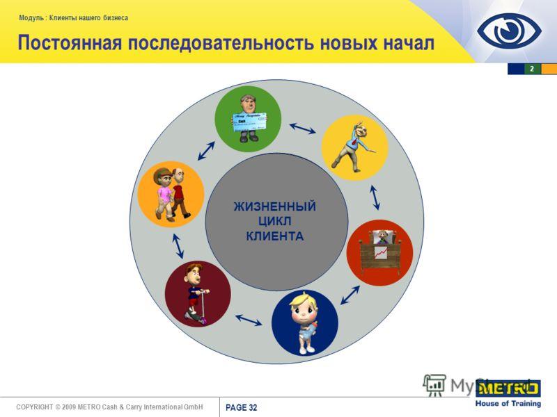 COPYRIGHT © 2009 METRO Cash & Carry International GmbH Модуль : Клиенты нашего бизнеса PAGE 32 Постоянная последовательность новых начал ЖИЗНЕННЫЙ ЦИКЛ КЛИЕНТА 2