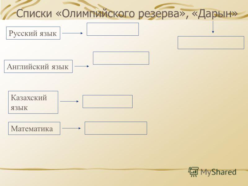 Списки «Олимпийского резерва», «Дарын» Русский язык Английский язык Казахский язык Математика