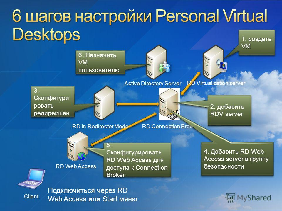 Active Directory Server RD Virtualization server RD Connection Broker RD in Redirector Mode Client RD Web Access Подключиться через RD Web Access или Start меню 1. создать VM 2. добавить RDV server 3. Сконфигури ровать редирекшен 4. Добавить RD Web A
