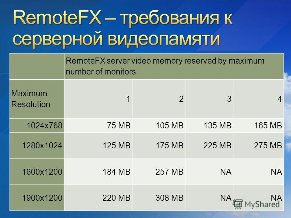 RemoteFX server video memory reserved by maximum number of monitors Maximum Resolution 1234 1024x76875 MB105 MB135 MB165 MB 1280x1024125 MB175 MB225 MB275 MB 1600x1200184 MB257 MBNA 1900x1200220 MB308 MBNA