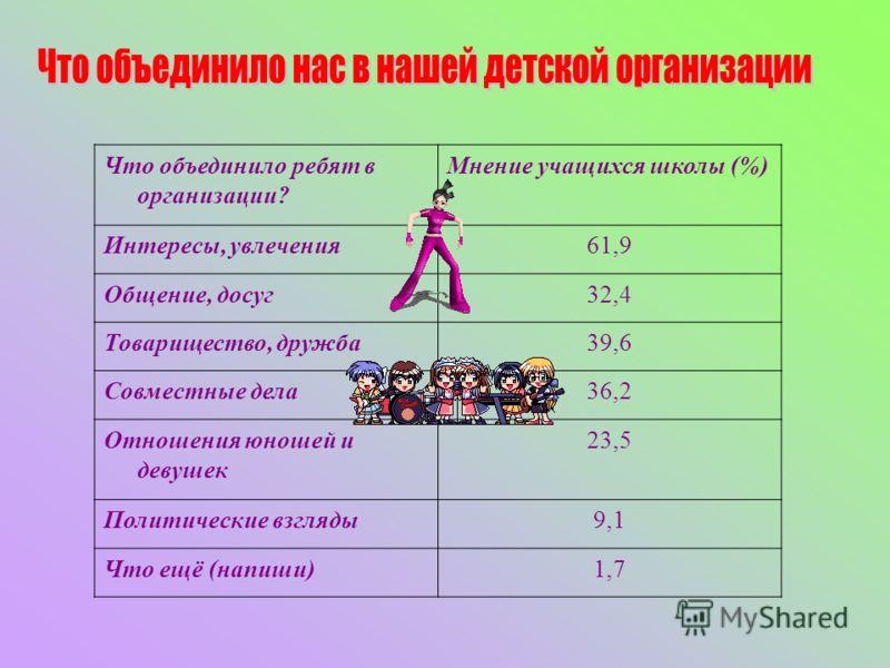 Что объединило ребят в организации? Мнение учащихся школы (%) Интересы, увлечения61,9 Общение, досуг32,4 Товарищество, дружба39,6 Совместные дела36,2 Отношения юношей и девушек 23,5 Политические взгляды9,1 Что ещё (напиши)1,7