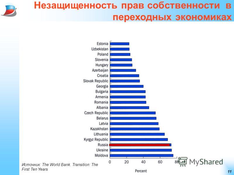 11 Незащищенность прав собственности в переходных экономиках Источник: The World Bank. Transition: The First Ten Years