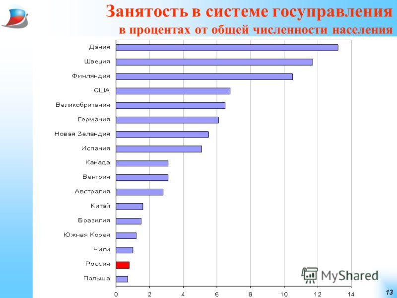 13 Занятость в системе госуправления в процентах от общей численности населения