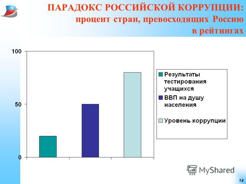 14 ПАРАДОКС РОССИЙСКОЙ КОРРУПЦИИ: процент стран, превосходящих Россию в рейтингах