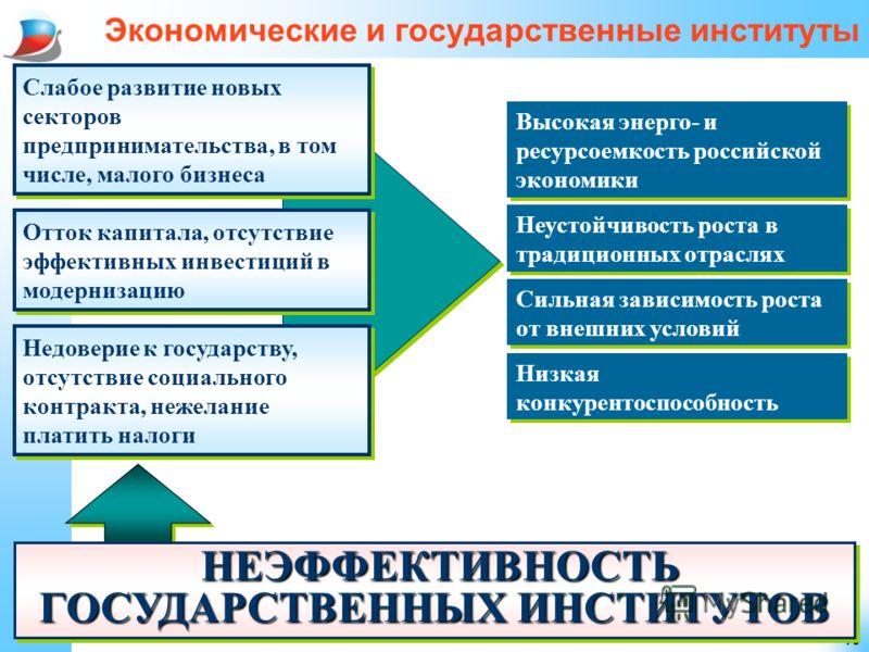 16 Экономические и государственные институты Низкая конкурентоспособность Высокая энерго- и ресурсоемкость российской экономики Сильная зависимость роста от внешних условий Неустойчивость роста в традиционных отраслях Слабое развитие новых секторов п