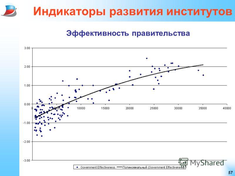 57 Индикаторы развития институтов Эффективность правительства