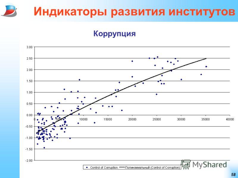 58 Индикаторы развития институтов Коррупция