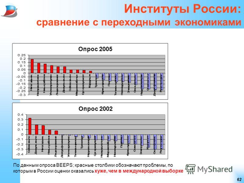 62 Институты России: сравнение с переходными экономиками По данным опроса BEEPS; красные столбики обозначают проблемы, по которым в России оценки оказались хуже, чем в международной выборке Опрос 2005 Опрос 2002