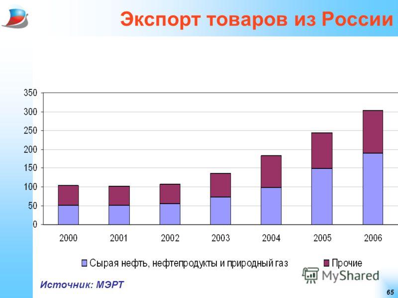 65 Экспорт товаров из России Источник: МЭРТ